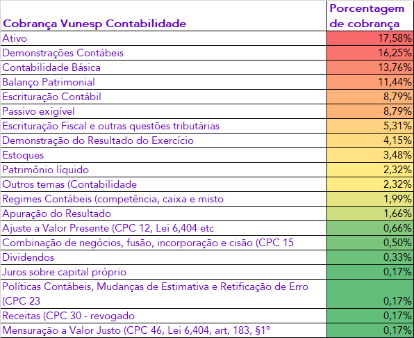 Cobrança Estratégica de Contabilidade - Vunesp