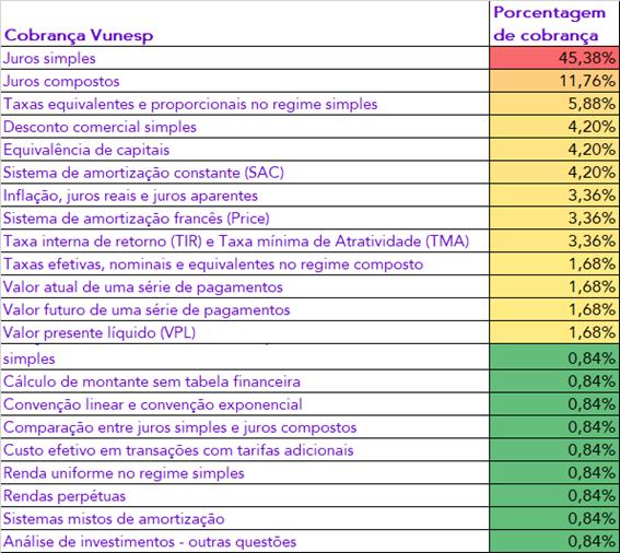 Cobrança Estratégica de Matemática Financeira - Vunesp