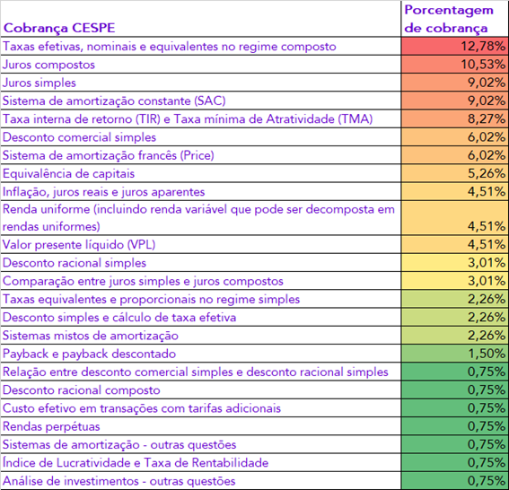 Cobrança Estratégica de Matemática Financeira - CESPE