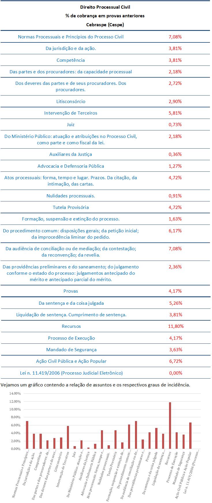concurso, passo, Direito Processual Civil  para Analista Judiciário-Execução de Mandados TJ RJ