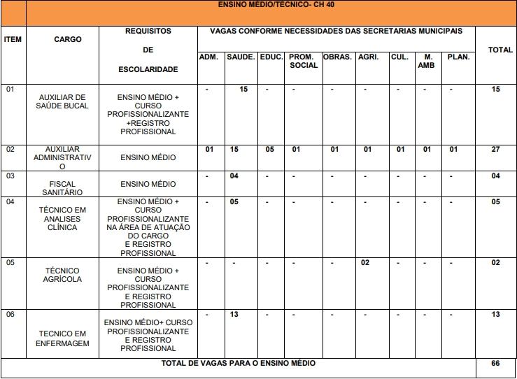 Cargos nível médio e técnico concurso Tarauacá