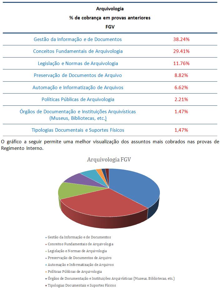 concurso, passo, Arquivologia  para Analista Legislativo-Arquivologia Senado Federal