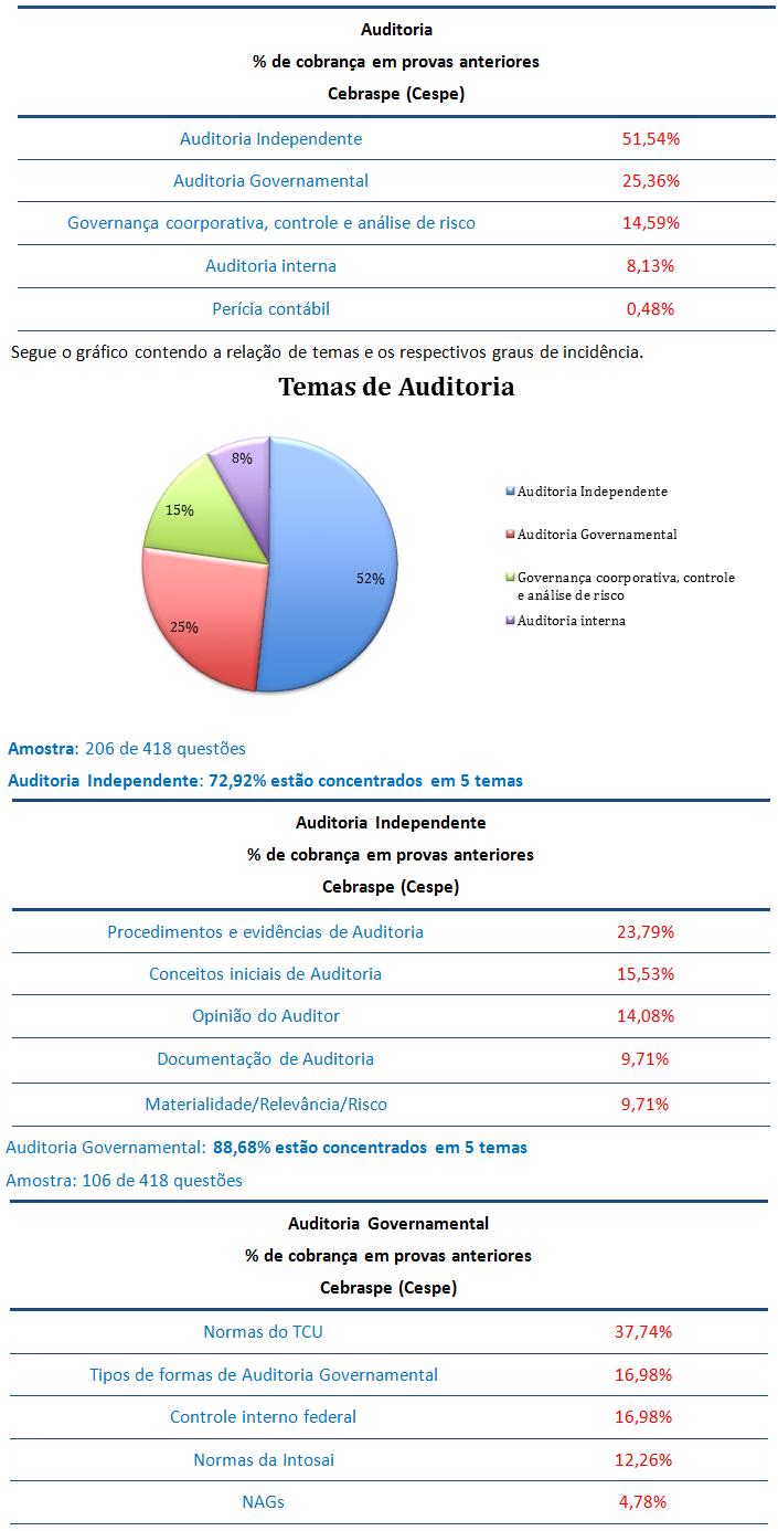 concurso, passo, Auditoria  para Auditor-Auditoria Governamental TCU