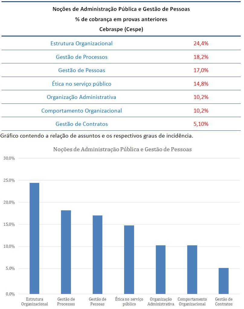 concurso, passo, Administração Pública e Gestão de Pessoas  para Agente Administrativo PF