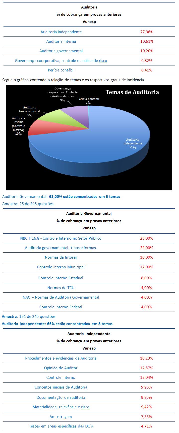 concurso, passo, Auditoria  para Agente de Fiscalização - Administração TCM SP