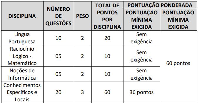 Prova objetiva do concurso Alto Alegre do Pindaré