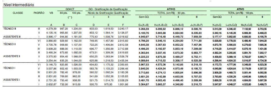 Tabela de Remuneração do concurso MCTIC