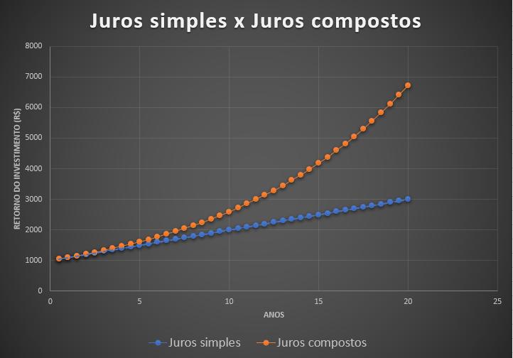 comparativo entre os juros simples e os juros compostos.
