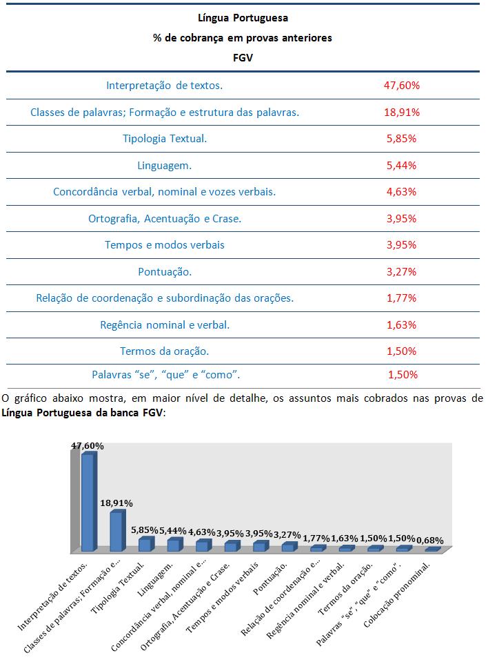concurso, passo, Língua Portuguesa  para Analista de Controle Externo–Ministério Público TCE AM