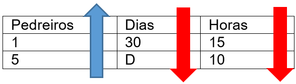 tabela de proporcionalidade