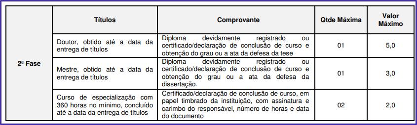Avaliação de títulos (Analista de Promotoria I) do concurso mp sp