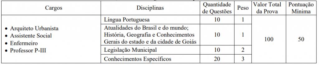 Prova objetiva do edital Prefeitura de Goiás