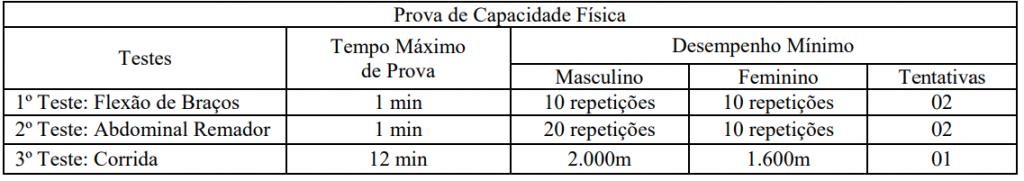 TAF do concurso Goiás