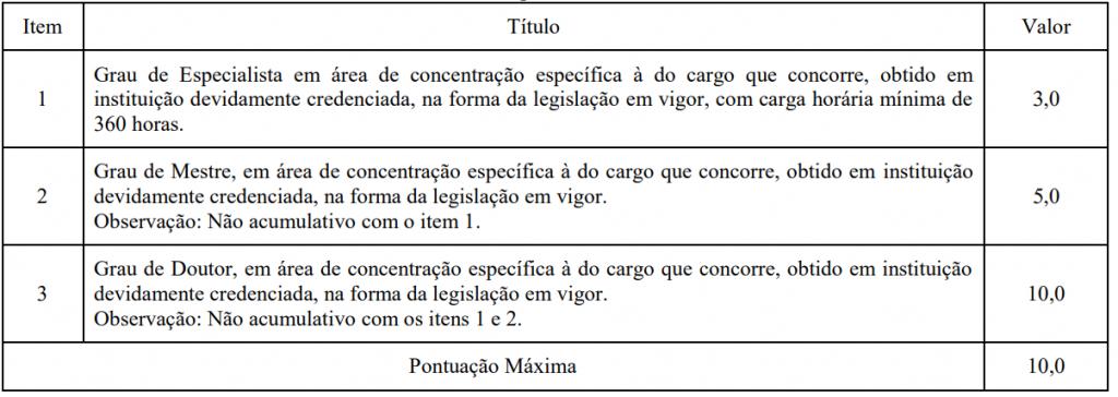 Títulos do concurso Goiás