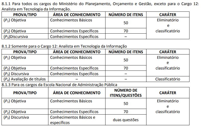 Lista de provas do concurso Ministério da Economia