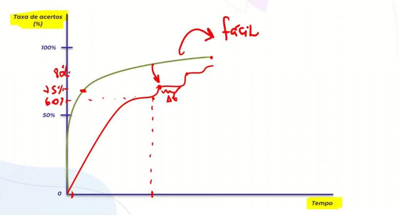 Para se obter uma taxa de acertos média em assuntos difíceis e temas complexos, é necessário ter maior contato com a matéria. A linha verde representa o assunto fácil, enquanto a linha vermelha representa o assunto difícil. No segundo caso, é necessário um maior contato constante com a matéria, a fim de aumentar a curva de acertos.