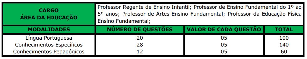 provas do concurso Prefeitura de Bandeirantes