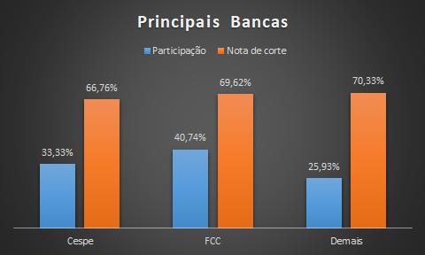 Nota de corte das principais bancas