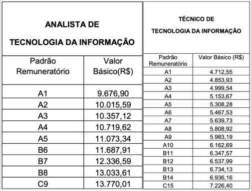 TJ RS REMUNERAÇÃO