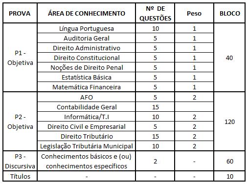 Análise estatística do ISS Aracaju