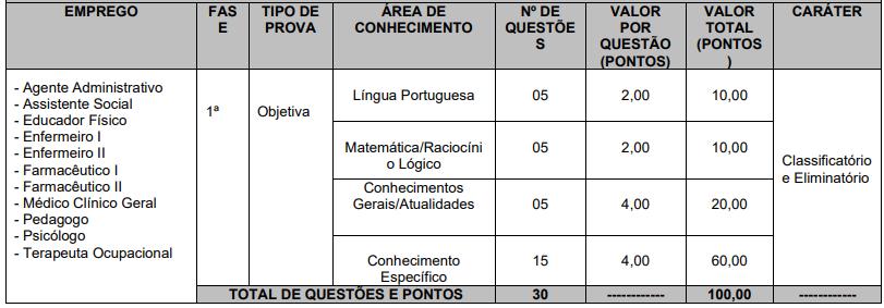 etapas - Concurso CONIMS