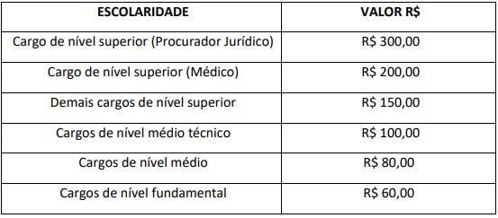 Taxa de inscrição do concurso Tarauacá