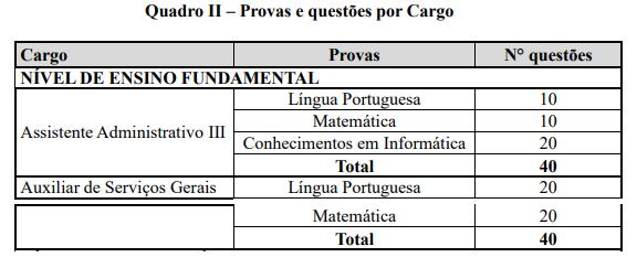 Provas para nível fundamental do concurso Câmara de Caraguatatuba SP