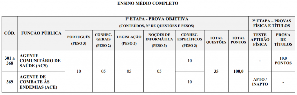 etapas da seleção Prefeitura de Uberaba MG