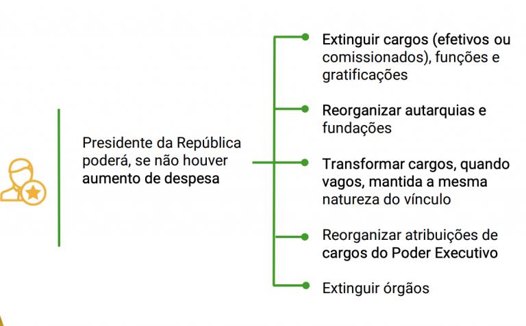 PEC sobre a reforma administrativa