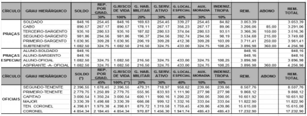 Tabela de remuneração do concurso PM PA
