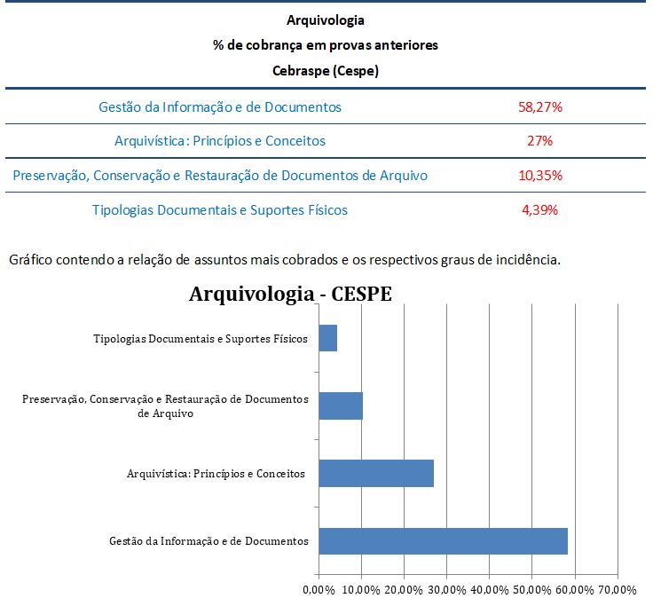 concurso, passo, Arquivologia  para Analista de Apoio-Arquivologia DPDF
