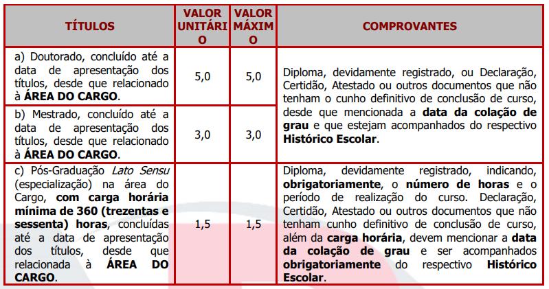 Títulos do concurso Prefeitura de Apiaí.