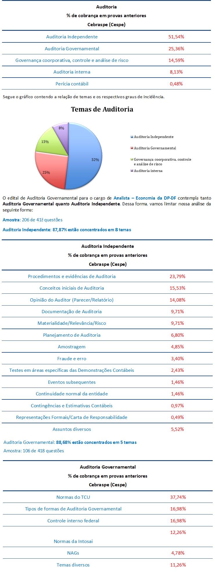 concurso, passo, Auditoria para Analista de Apoio-Economia DPDF