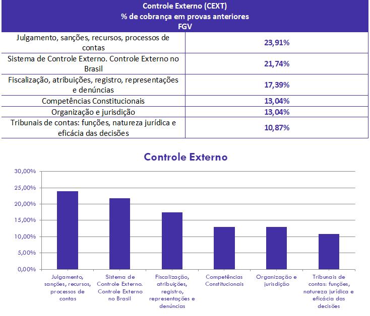 concurso, passo, Controle Externo para Analista de Controle Externo-Auditoria Governamental TCE AM