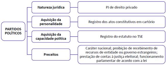 Direitos políticos e partidos políticos