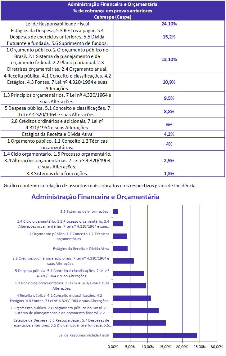 concurso, passo, Administração Financeira e Orçamentária  para Auditor ISS ARACAJU