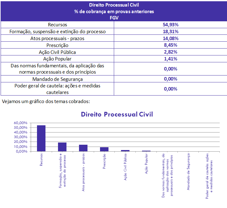 concurso, passo, Direito Processual Civil  para Analista TCE AM