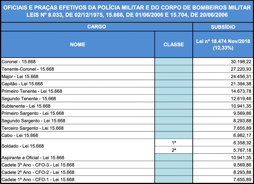Tabela de remuneração soldado concurso PM GO