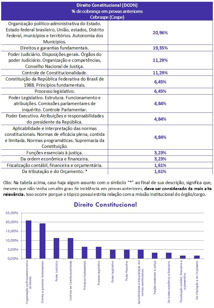 concurso, passo, Direito Constitucional  para Auditor ISS ARACAJU