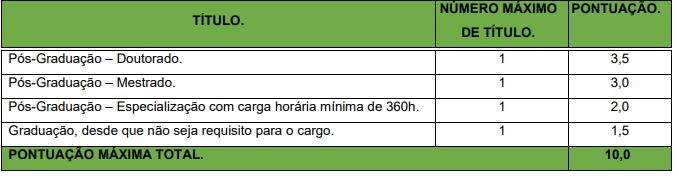 Prova de Títulos do concurso Câmara de Três Rios RJ