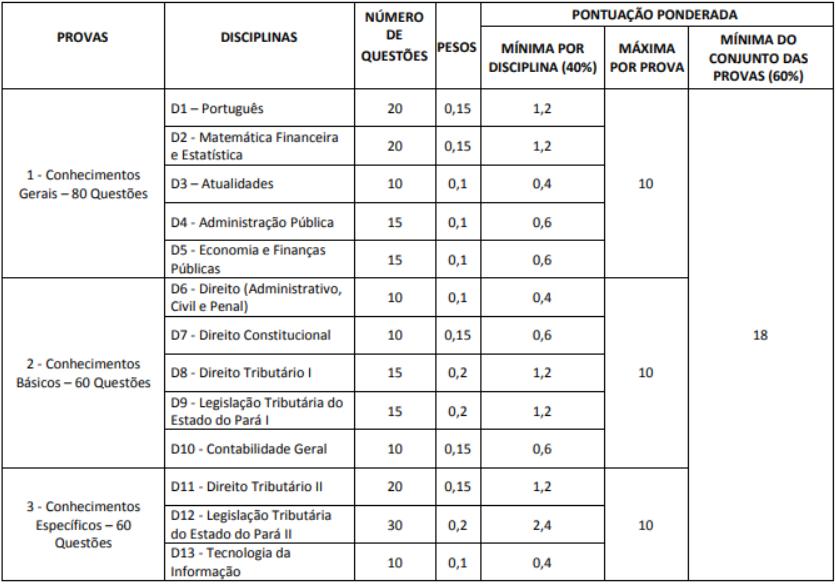 Descrição de provas de fiscal de receitas estaduais para o concurso