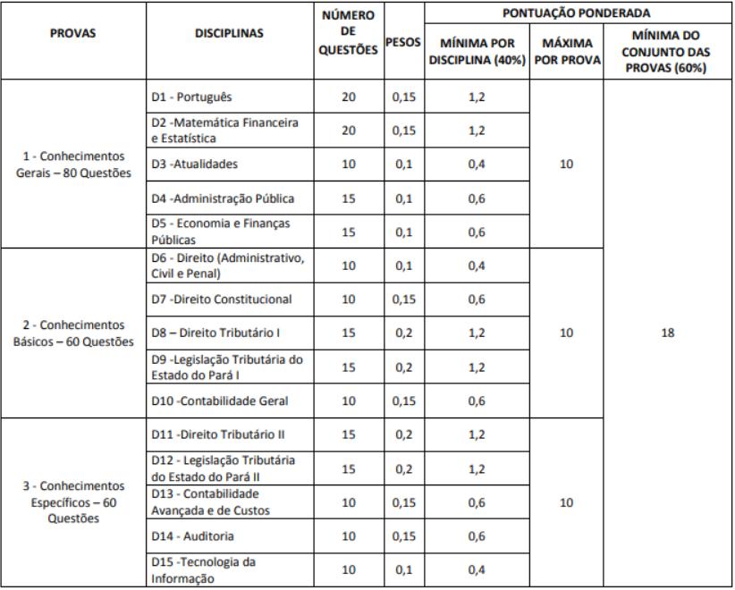 Descrição das provas de auditor fiscal para o concurso Sefa PA