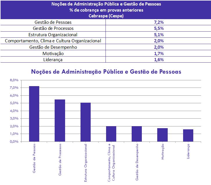 concurso, passo, Noções de Administração Pública e Gestão de Pessoas  para Agente PF