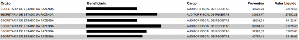 Portal da Transparência com lista de salários para auditor fiscal de receitas