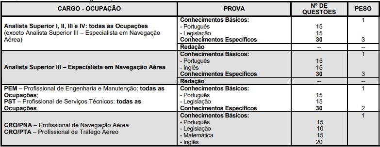 Quadro de disciplinas do edital 02 Infraero 2011
