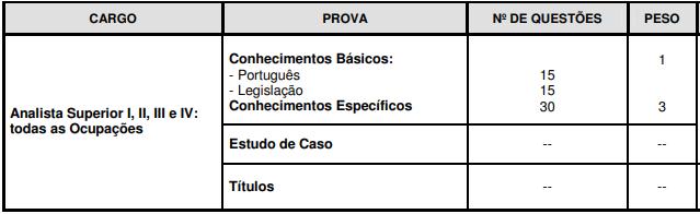 Quadro de disciplinas do edital 01 - Concurso Infraero 2011
