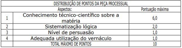 Tabela com distribuição de pontos da peça processual do concurso PC PA