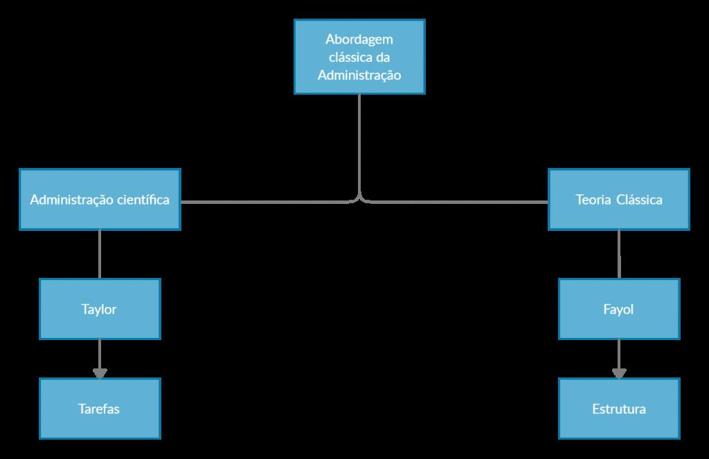 Administração para assistente administrativo da Funsaúde-PB - Teorias Administrativas - abordagem clássica