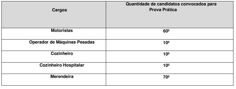 Prova Prática do concurso São José do Vale do Rio Preto