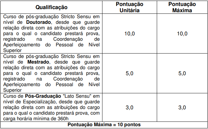 Prova de Títulos do concurso São José do Vale do Rio Preto